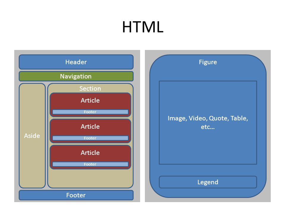 HTML Header Navigation Aside Footer Section Article Footer Article Footer Article Footer Figure Image, Video, Quote, Table, etc… Legend