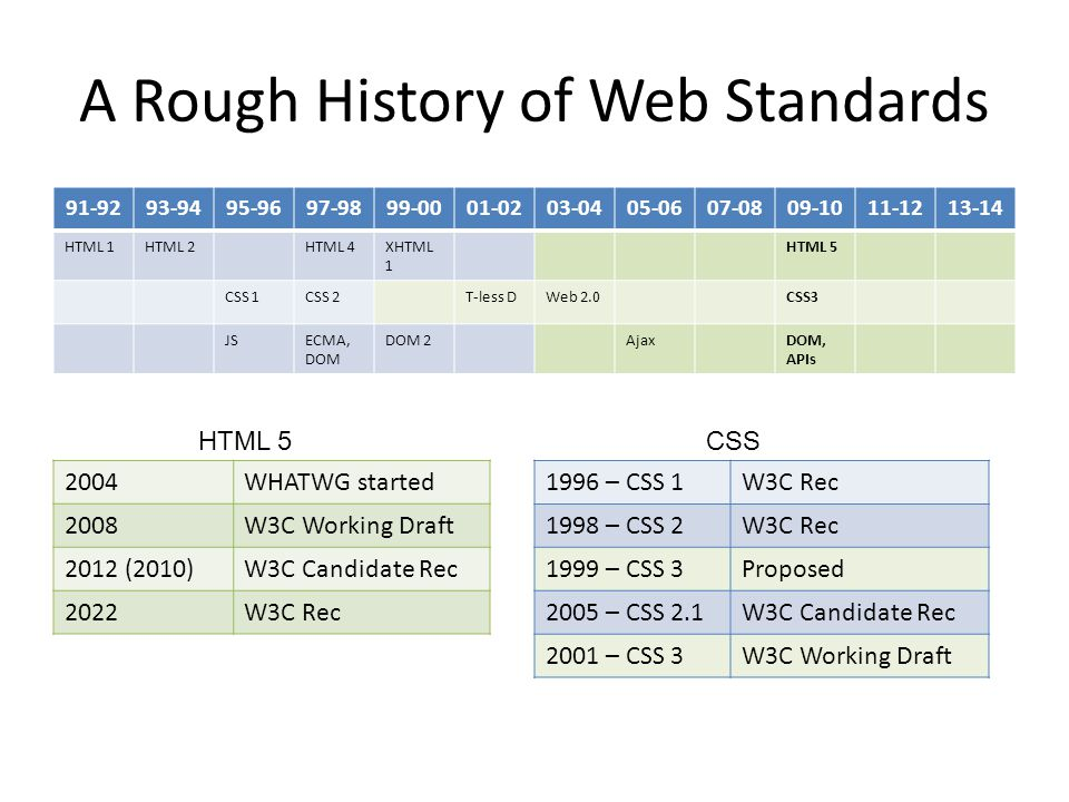 A Rough History of Web Standards 91-9293-9495-9697-9899-0001-0203-0405-0607-0809-1011-1213-14 HTML 1HTML 2HTML 4XHTML 1 HTML 5 CSS 1CSS 2T-less DWeb 2