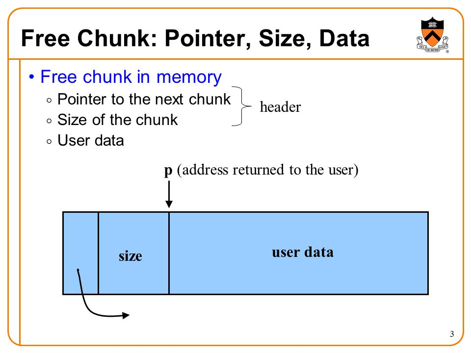 3 Free Chunk: Pointer, Size, Data Free chunk in memory  Pointer to the next chunk  Size of the chunk  User data p (address returned to the user) user data size header