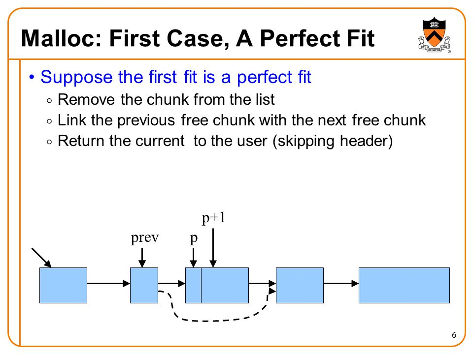 6 Malloc: First Case, A Perfect Fit Suppose the first fit is a perfect fit  Remove the chunk from the list  Link the previous free chunk with the next free chunk  Return the current to the user (skipping header) pprev p+1