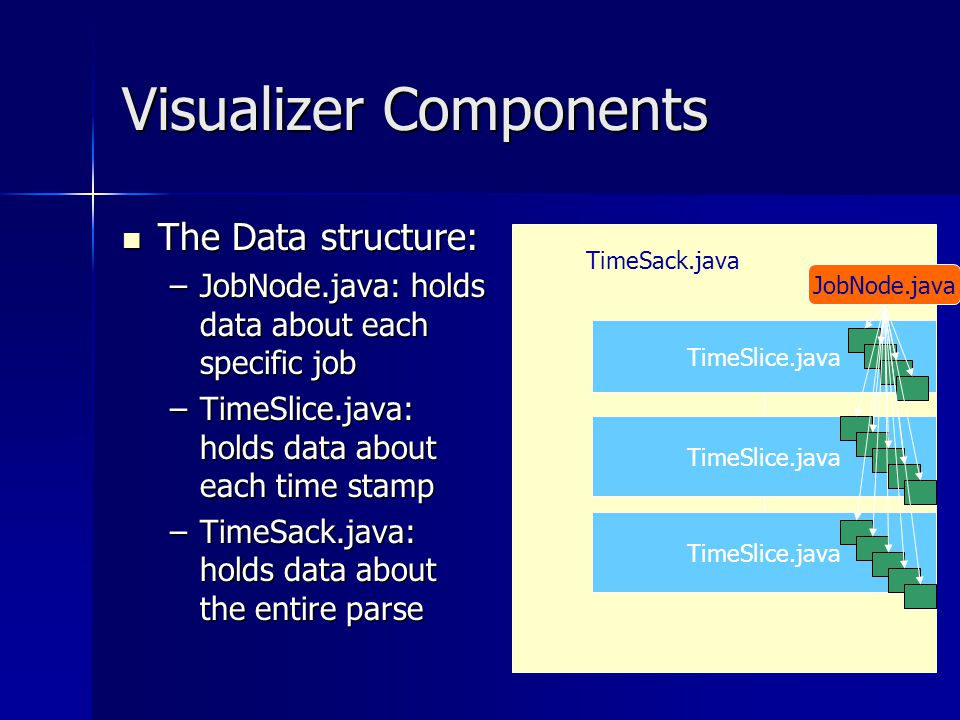 Visualizer Components The Data structure: The Data structure: –JobNode.java: holds data about each specific job –TimeSlice.java: holds data about each time stamp –TimeSack.java: holds data about the entire parse TimeSack.java TimeSlice.java JobNode.java