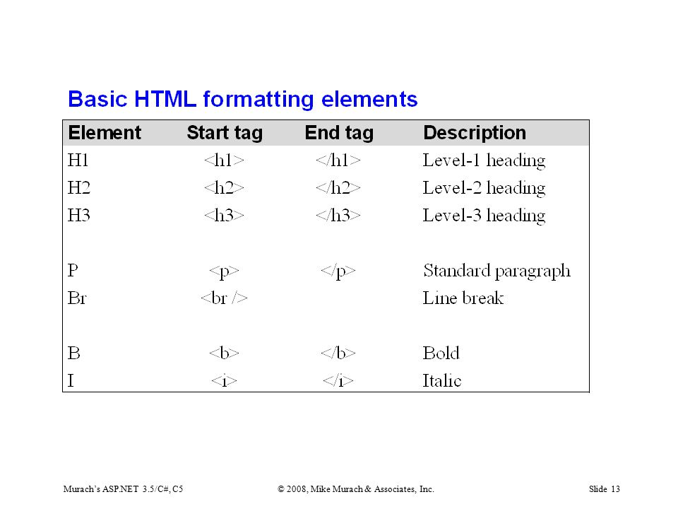 Murach's ASP.NET 3.5/C#, C5© 2008, Mike Murach & Associates, Inc.Slide 13