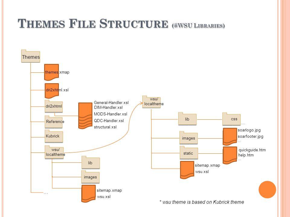 T HEMES F ILE S TRUCTURE (@WSU L IBRARIES ) Themes themes.xmap dri2xhtml dri2xhtml.xsl Reference Kubrick wsu/ localtheme … QDC-Handler.xsl DIM-Handler.xsl MODS-Handler.xsl General-Handler.xsl structural.xsl lib images sitemap.xmap wsu.xsl images lib soarlogo.jpg soarfooter.jpg static quickguide.htm … help.htm … sitemap.xmap wsu/ localtheme … css … * wsu theme is based on Kubrick theme