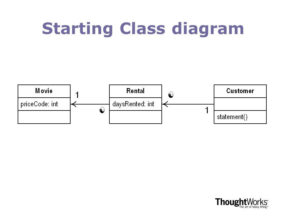 Starting Class diagram