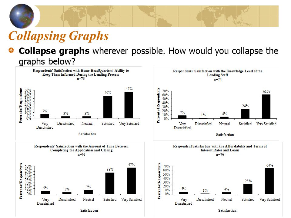 Collapsing Graphs Source: Data collected for Home HeadQuarters by Kathleen Ready, Community Link Report, Syracuse University, 2008.