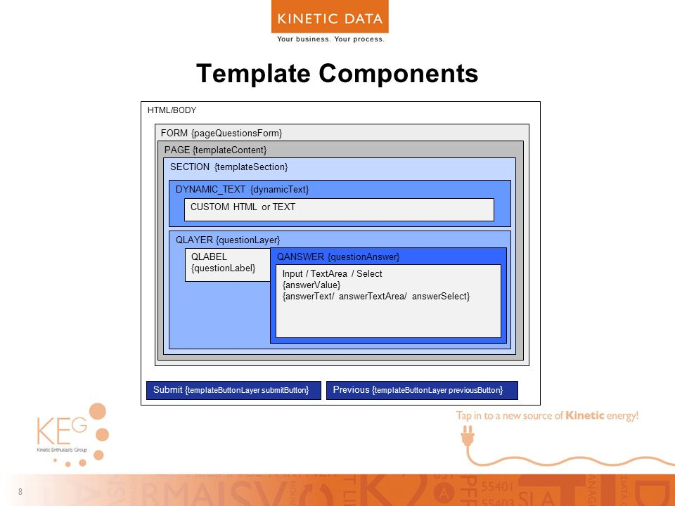 8 8 Template Components HTML/BODY FORM {pageQuestionsForm} PAGE {templateContent} SECTION {templateSection} QLAYER {questionLayer} QLABEL {questionLab