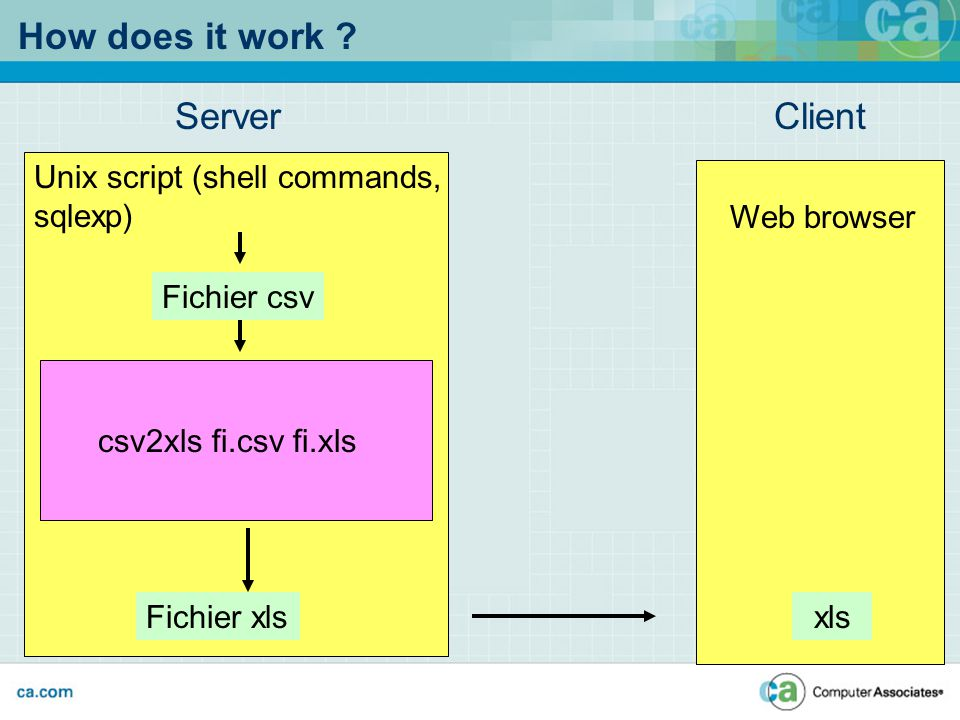 How does it work ? Server Unix script (shell commands, sqlexp) Fichier xls csv2xls fi.csv fi.xls Client Web browser xls Fichier csv