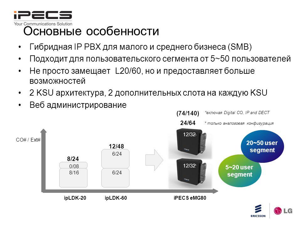 Slide title 45 pt CAPITALS Slide subtitle minimum 30 pt Гибридная IP PBX для малого и среднего бизнеса (SMB) Подходит для пользовательского сегмента от 5~50 пользователей Не просто замещает L20/60, но и предоставляет больше возможностей 2 KSU архитектура, 2 дополнительных слота на каждую KSU Веб администрирование Основные особенности 8/24 12/48 24/64 8/16 0/08 6/24 12/32 ipLDK-20ipLDK-60iPECS eMG80 CO# / Ext# 5~20 user segment 20~50 user segment (74/140) *включая Digital CO, IP and DECT * только аналоговая конфигурация