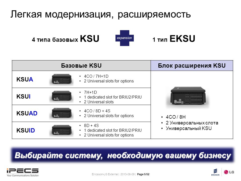 Ericsson-LG External | 2013-08-09 | Page 5/52 Slide title 30 pt Text and bullet level 1 minimum 24 pt Bullets level 2-5 minimum 20 pt Do not add objects or text in the footer area Базовые KSUБлок расширения KSU KSUA KSUI KSUAD KSUID 4CO / 7H+1D 2 Universal slots for options 7H+1D 1 dedicated slot for BRIU2/PRIU 2 Universal slots 4CO / 8D + 4S 2 Universal slots for options 8D + 4S 1 dedicated slot for BRIU2/PRIU 2 Universal slots for options 4CO / 8H 2 Универсальных слота Универсальный KSU Легкая модернизация, расширяемость Выбирайте систему, необходимую вашему бизнесу 4 типа базовых KSU 1 тип EKSU expansion