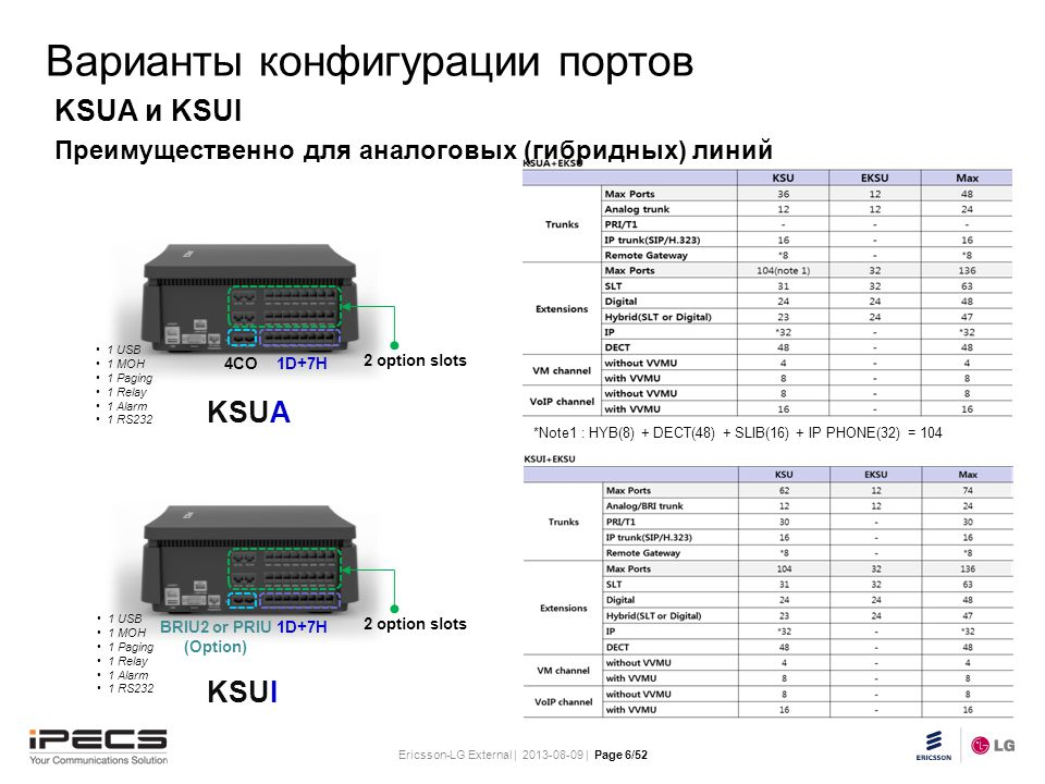 Ericsson-LG External | 2013-08-09 | Page 6/52 Slide title 30 pt Text and bullet level 1 minimum 24 pt Bullets level 2-5 minimum 20 pt Do not add objects or text in the footer area KSUA и KSUI Преимущественно для аналоговых (гибридных) линий 4CO1D+7H 2 option slots KSUA 1 USB 1 MOH 1 Paging 1 Relay 1 Alarm 1 RS232 BRIU2 or PRIU (Option) 1D+7H 2 option slots KSUI 1 USB 1 MOH 1 Paging 1 Relay 1 Alarm 1 RS232 Варианты конфигурации портов *Note1 : HYB(8) + DECT(48) + SLIB(16) + IP PHONE(32) = 104