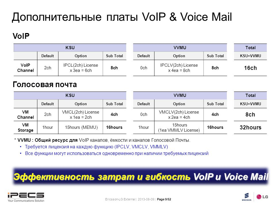 Ericsson-LG External | 2013-08-09 | Page 9/52 Slide title 30 pt Text and bullet level 1 minimum 24 pt Bullets level 2-5 minimum 20 pt Do not add objects or text in the footer area VoIP Голосовая почта * VVMU : Общий ресурс для VoIP каналов, ёмкости и каналов Голосовой Почты.