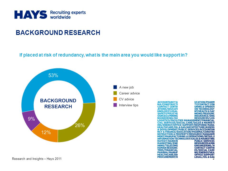 2 BACKGROUND RESEARCH If placed at risk of redundancy, what is the main area you would like support in.