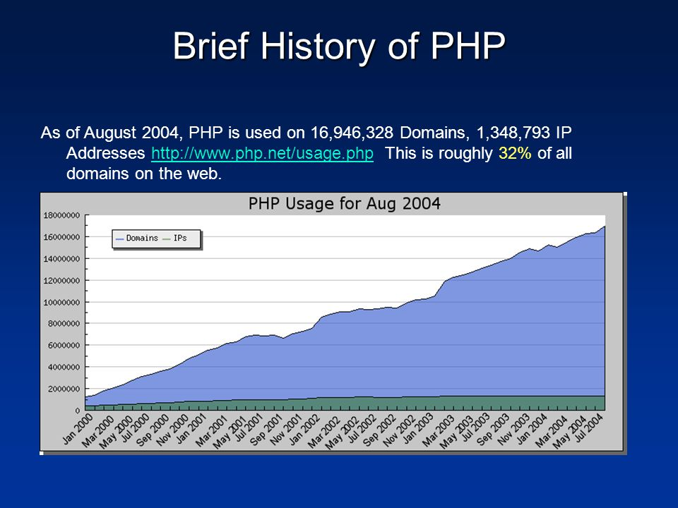 Brief History of PHP As of August 2004, PHP is used on 16,946,328 Domains, 1,348,793 IP Addresses http://www.php.net/usage.php This is roughly 32% of