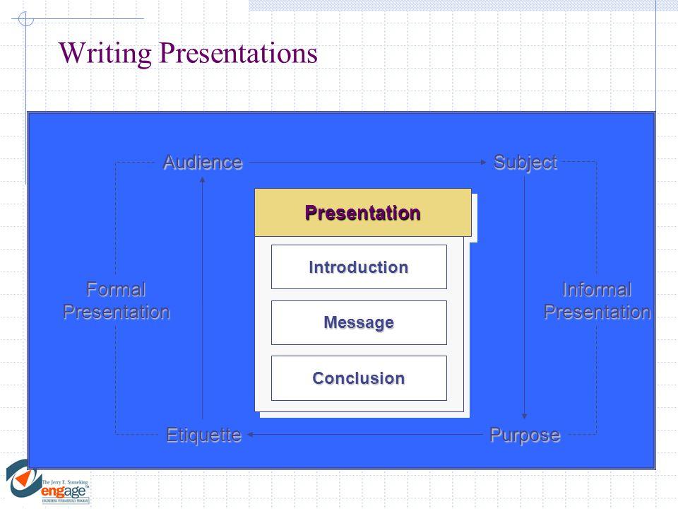 Writing Presentations PresentationPresentation IntroductionIntroduction MessageMessage ConclusionConclusionAudienceSubjectPurposeEtiquette FormalPresentationInformalPresentation