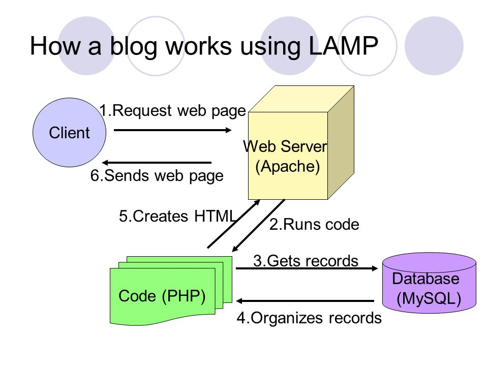 How a blog works using LAMP Client Web Server (Apache) 6.Sends web page Database (MySQL) Code (PHP) 3.Gets records 2.Runs code 4.Organizes records 5.Creates HTML 1.Request web page