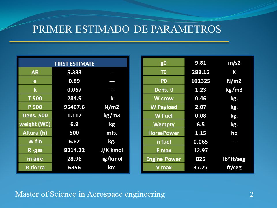 2 Master of Science in Aerospace engineering PRIMER ESTIMADO DE PARAMETROS FIRST ESTIMATE AR5.333--- e0.89--- k0.067--- T 500284.9k P 50095467.6N/m2 Dens.
