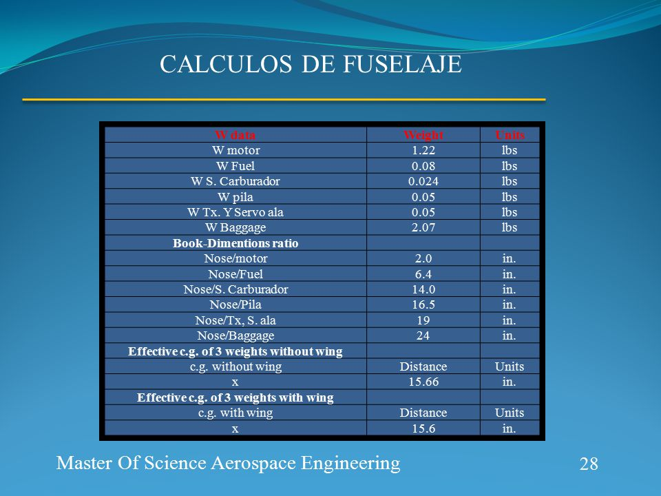 Aerospace Prototype Generation CALCULOS DE FUSELAJE 28 Master Of Science Aerospace Engineering W dataWeightUnits W motor1.22lbs W Fuel0.08lbs W S.