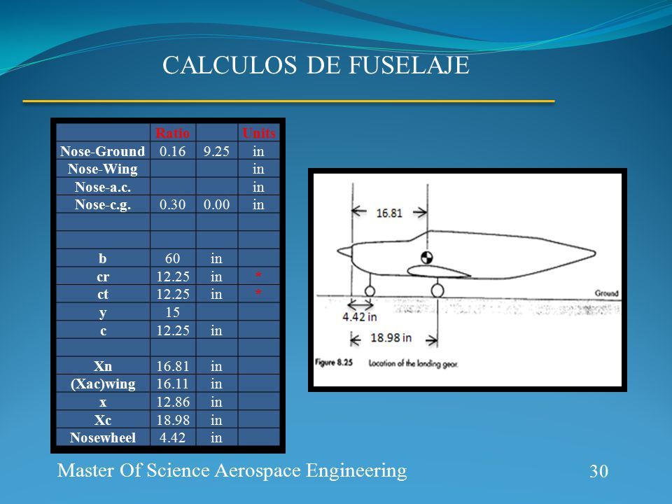 CALCULOS DE FUSELAJE 30 Master Of Science Aerospace Engineering Ratio Units Nose-Ground0.169.25in Nose-Wing in Nose-a.c.