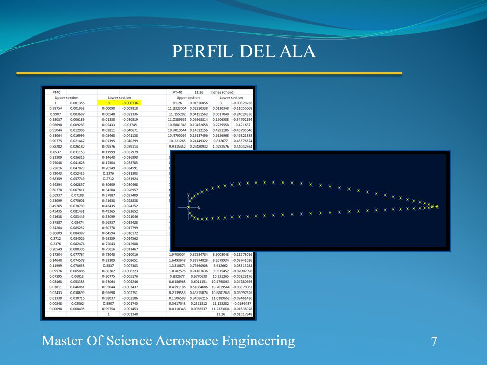 PERFIL DEL ALA 7 Master Of Science Aerospace Engineering