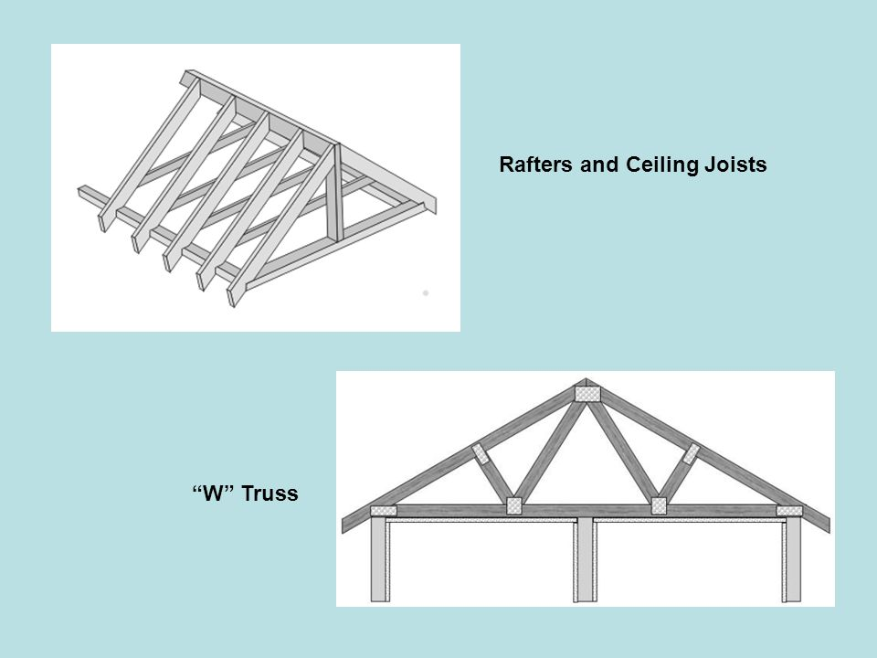 "Rafters and Ceiling Joists ""W"" Truss"