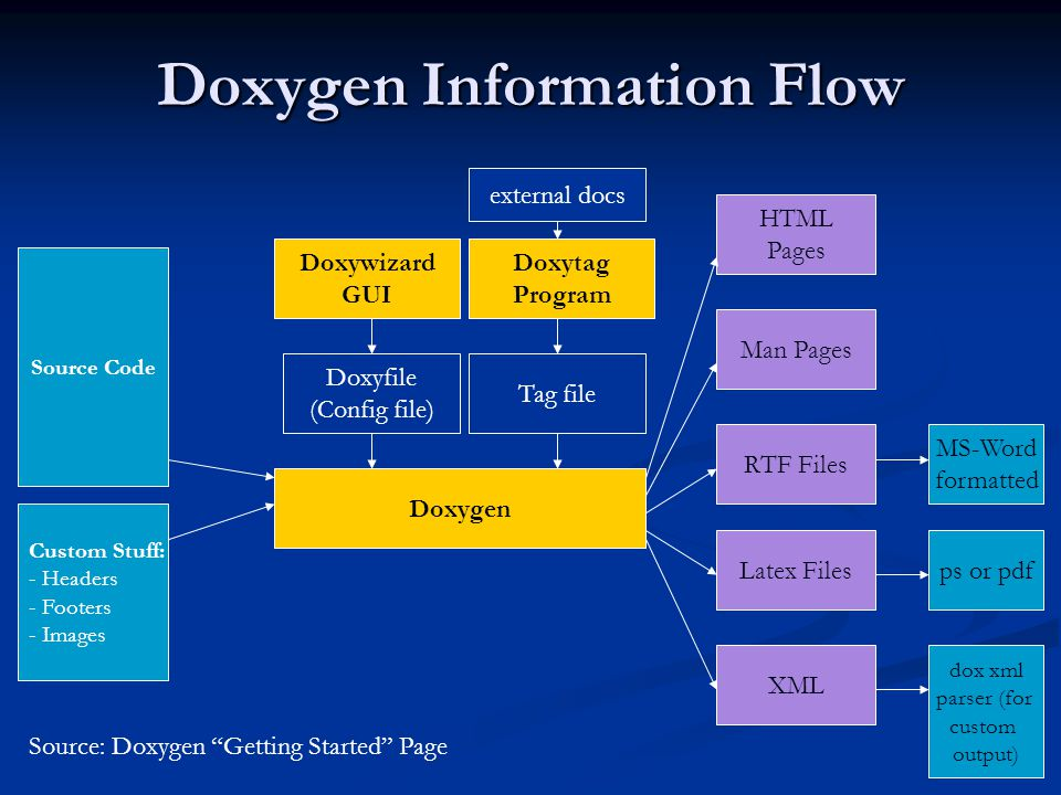 Doxygen Information Flow Source Code Custom Stuff: - Headers - Footers - Images Doxywizard GUI Doxygen Doxyfile (Config file) Tag file Doxytag Program HTML Pages Man Pages RTF Files Latex Files XML ps or pdf MS-Word formatted dox xml parser (for custom output) external docs Source: Doxygen Getting Started Page
