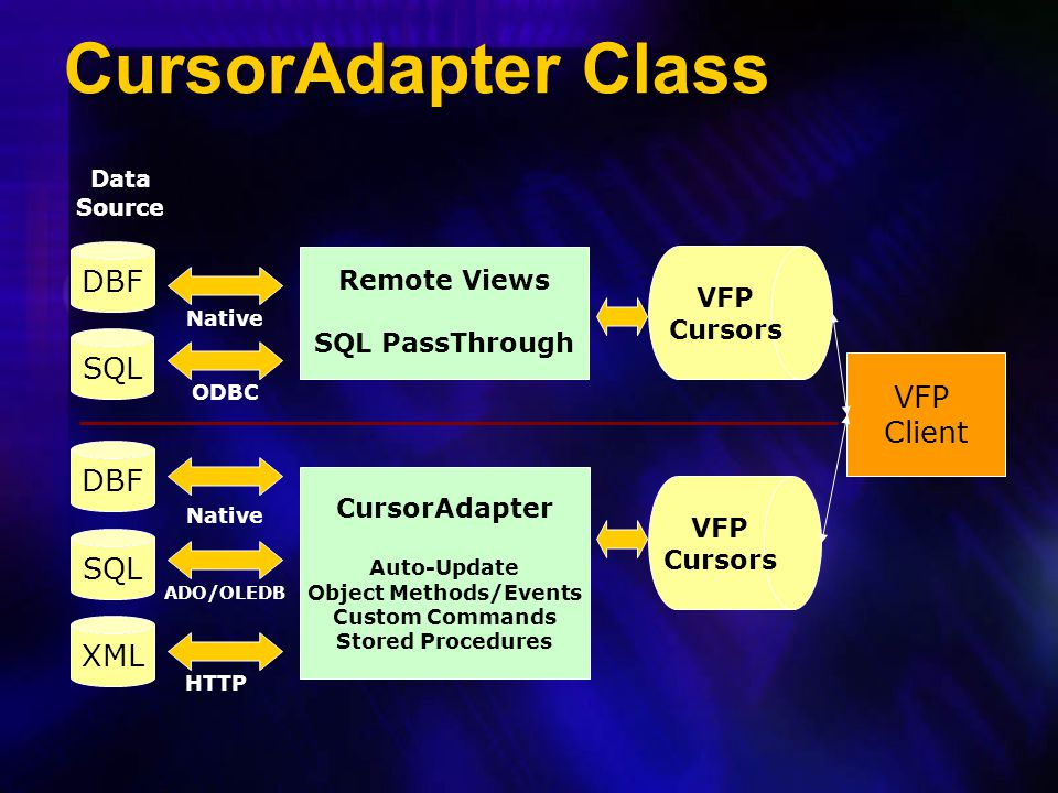 CursorAdapter Class DBF SQL DBF SQL Data Source XML Remote Views SQL PassThrough VFP Cursors VFP Cursors CursorAdapter Auto-Update Object Methods/Even