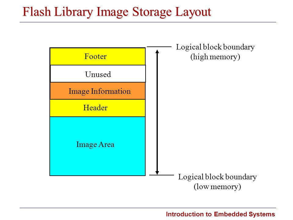 Introduction to Embedded Systems Flash Library Image Storage Layout Image Area Logical block boundary (high memory) Unused Image Information Header Footer Logical block boundary (low memory)