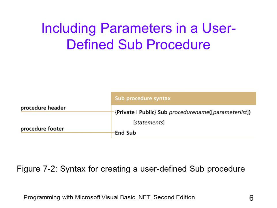 Programming with Microsoft Visual Basic.NET, Second Edition 6 Including Parameters in a User- Defined Sub Procedure Figure 7-2: Syntax for creating a