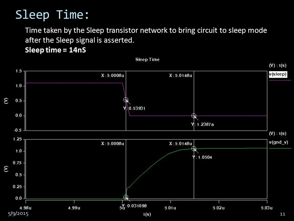 Sleep Time: Time taken by the Sleep transistor network to bring circuit to sleep mode after the Sleep signal is asserted.
