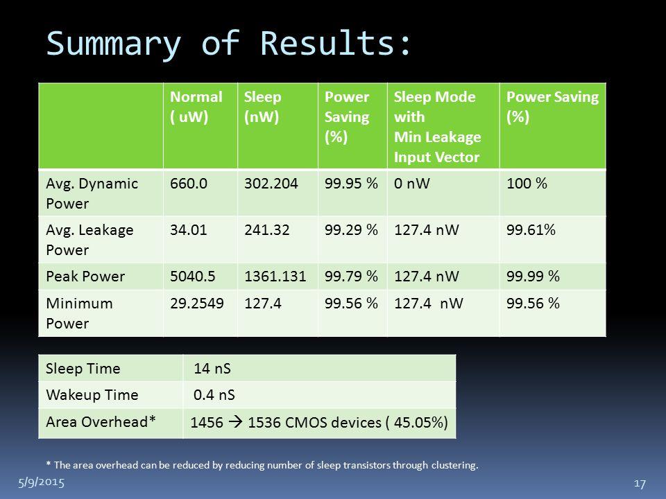 Normal ( uW) Sleep (nW) Power Saving (%) Sleep Mode with Min Leakage Input Vector Power Saving (%) Avg.