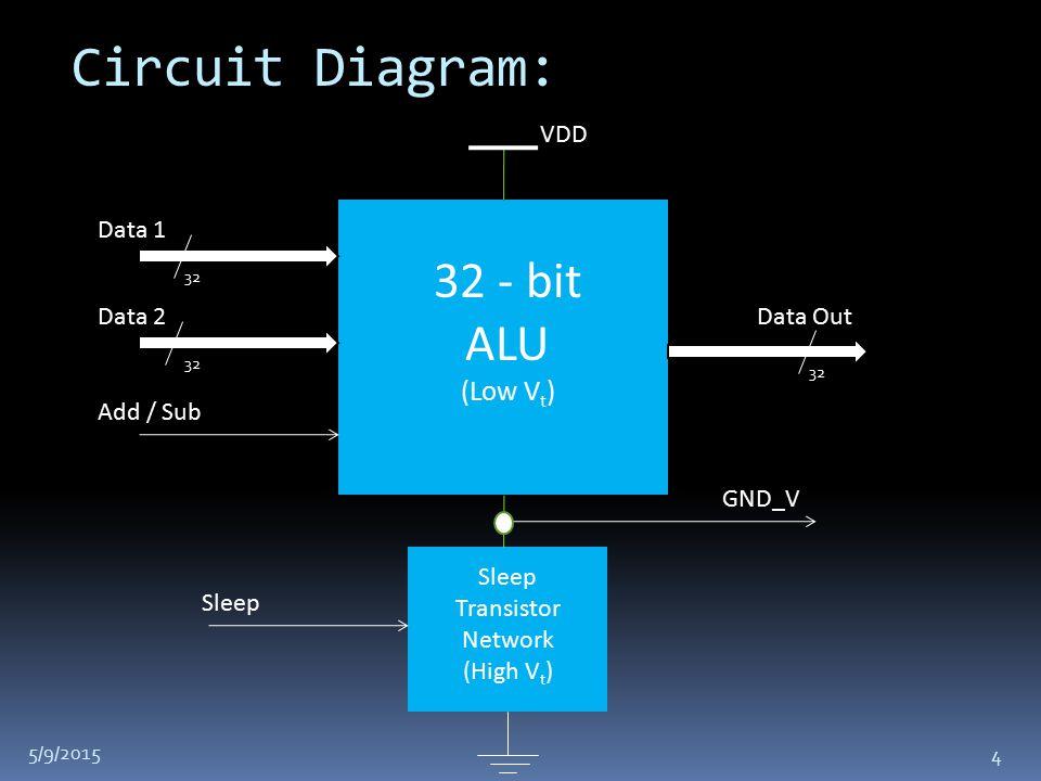 Circuit Diagram: Data 1 Data 2 Add / Sub Data Out 32 32 - bit ALU (Low V t ) Sleep Transistor Network (High V t ) VDD Sleep GND_V 5/9/2015 4