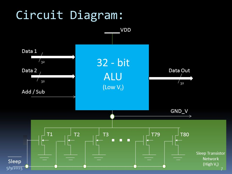 Circuit Diagram: Data 1 Data 2 Add / Sub Data Out 32 32 - bit ALU (Low V t ) Sleep Transistor Network (High V t ) VDD GND_V T1 T2T3T79T80 Sleep 5/9/2015 7