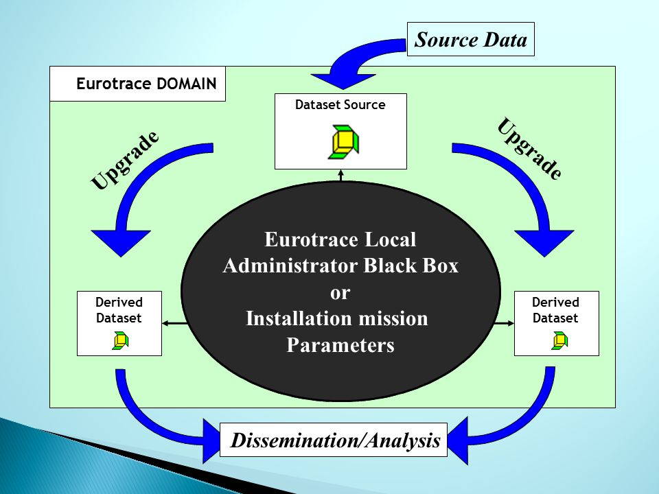 Eurotrace DOMAIN Definition Derived Dataset Derived Dataset Dataset Source Dictionary Classification Plan Source Data Upgrade Dissemination/Analysis Eurotrace Local Administrator Black Box or Installation mission Parameters