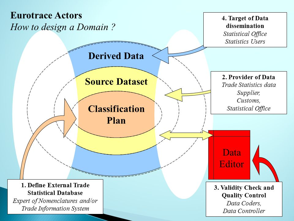 Derived Data Source Dataset Classification Plan Eurotrace Actors How to design a Domain .