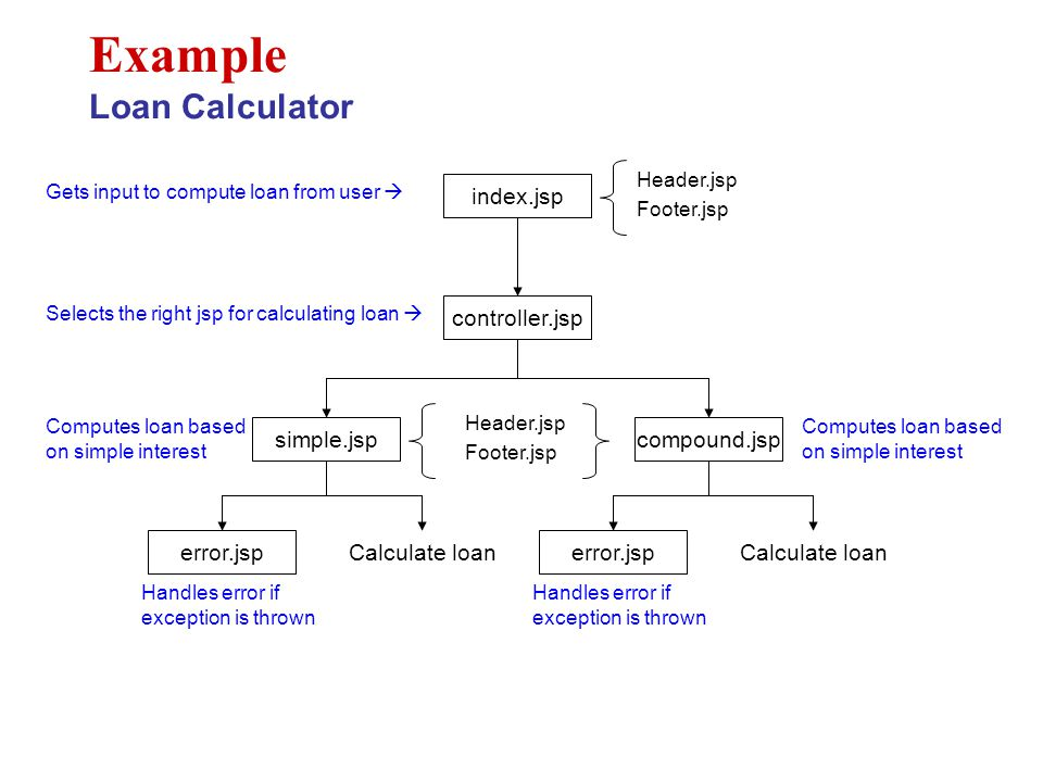 Example Loan Calculator index.jsp Header.jsp Footer.jsp controller.jsp simple.jspcompound.jsp Header.jsp Footer.jsp error.jsp Calculate loan error.jsp Calculate loan Gets input to compute loan from user  Selects the right jsp for calculating loan  Computes loan based on simple interest Handles error if exception is thrown Computes loan based on simple interest