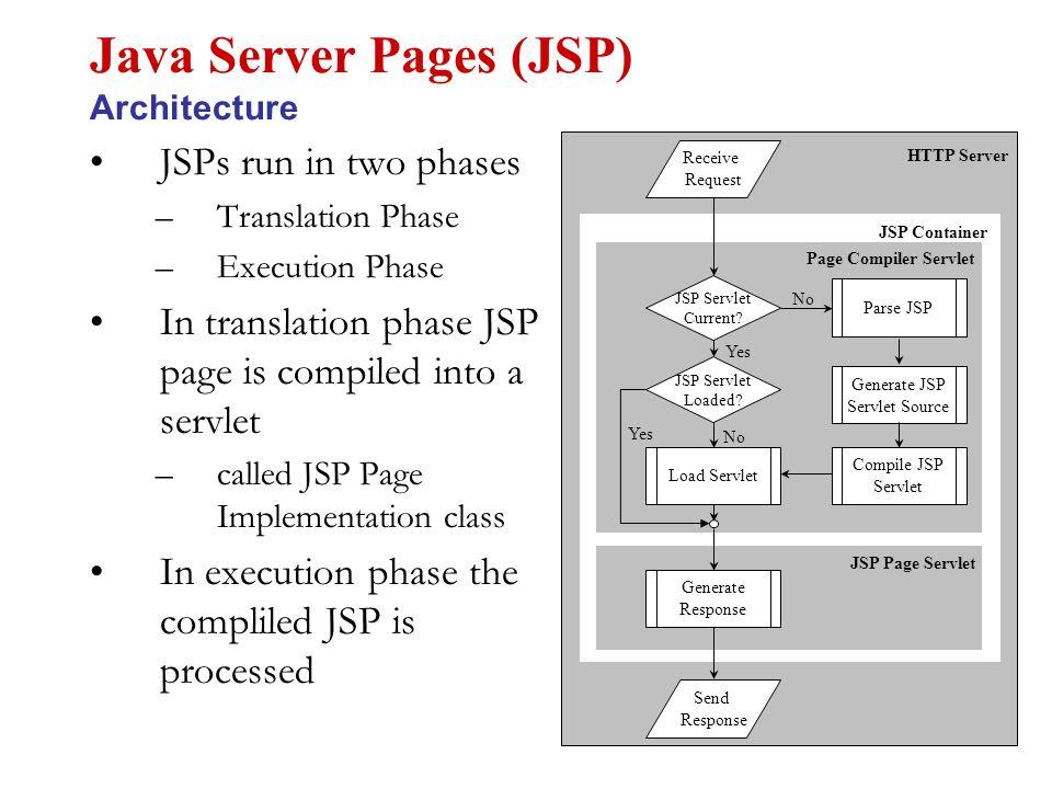 package edu.albany.mis.goel.servlets; import javax.servlet.ServletException; import javax.servlet.ServletConfig; import javax.servlet.http.HttpServlet; import javax.servlet.http.HttpServletRequest; import javax.servlet.http.HttpServletResponse; import javax.sql.DataSource; import javax.naming.InitialContext; import java.sql.DriverManager; import java.sql.Connection; import java.sql.PreparedStatement; import java.sql.ResultSet; public class CreateServlet extends HttpServlet { public void init(ServletConfig config) throws ServletException { super.init(config); } public void doPost(HttpServletRequest req, HttpServletResponse res) throws ServletException { doGet(req, res); } public void doGet(HttpServletRequest req, HttpServletResponse res) throws ServletException { Connection con = null; try { // Load the driver class Class.forName( sun.jdbc.odbc.JdbcOdbcDriver ); Inventory CreateServlet // Define the data source for the driver String sourceURL = jdbc:odbc:inventoryDB ; // Create a connection through the DriverManager class con = DriverManager.getConnection(sourceURL); System.out.println( Connected Connection ); PreparedStatement stmt = con.prepareStatement ( insert into item + (name,description,price,stock) + values (?, ?, ?, ?) ); stmt.setString(1, req.getParameter( name )); stmt.setString(2, req.getParameter( description )); stmt.setDouble(3, Double.parseDouble(req.getParameter( price ))); stmt.setInt(4, Integer.parseInt(req.getParameter( stock ))); stmt.executeUpdate(); stmt.close(); getServletContext().getRequestDispatcher( /List ).forward(req, res); } catch(Exception ex) { throw new ServletException(ex); } finally { try { if(con != null) con.close(); } catch(Exception ex) { throw new ServletException(ex); }
