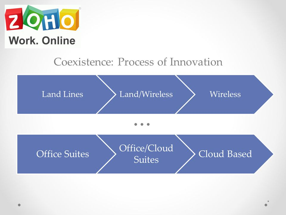* Coexistence: Process of Innovation