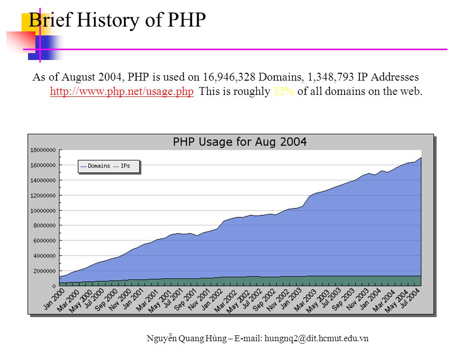 Nguyễn Quang Hùng – E-mail: hungnq2@dit.hcmut.edu.vn Brief History of PHP As of August 2004, PHP is used on 16,946,328 Domains, 1,348,793 IP Addresses