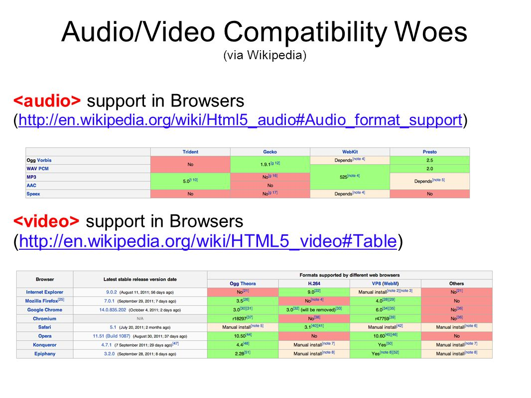 Audio/Video Compatibility Woes (via Wikipedia) support in Browsers (http://en.wikipedia.org/wiki/Html5_audio#Audio_format_support)http://en.wikipedia.org/wiki/Html5_audio#Audio_format_support support in Browsers (http://en.wikipedia.org/wiki/HTML5_video#Table)http://en.wikipedia.org/wiki/HTML5_video#Table