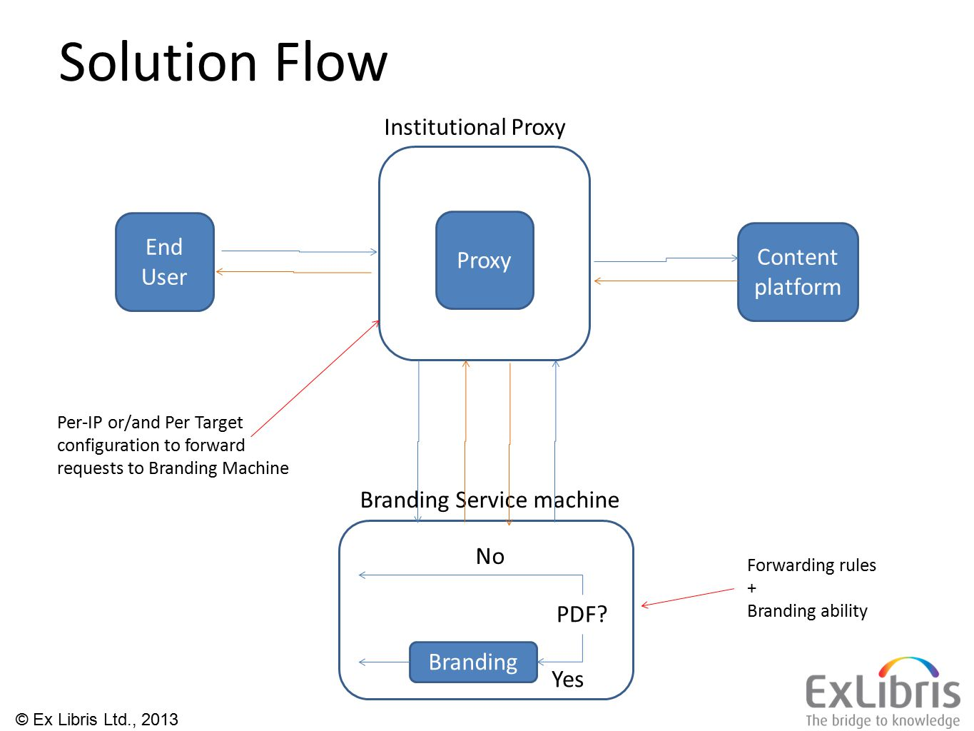 Solution Flow End User Proxy Branding Machine Content platform Institutional Proxy Per-IP or/and Per Target configuration to forward requests to Branding Machine Forwarding rules + Branding ability PDF.