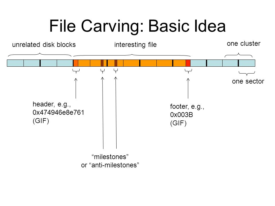 File Carving: Basic Idea one cluster one sector header, e.g., 0x474946e8e761 (GIF) unrelated disk blocks interesting file footer, e.g., 0x003B (GIF) milestones or anti-milestones