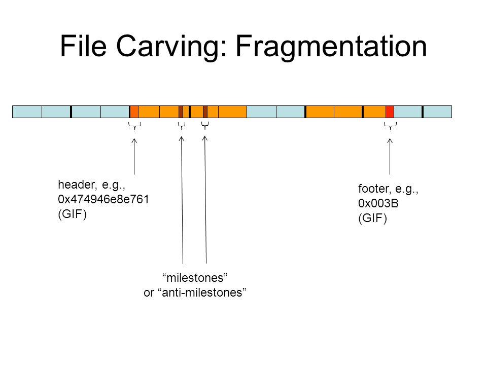 File Carving: Fragmentation header, e.g., 0x474946e8e761 (GIF) footer, e.g., 0x003B (GIF) milestones or anti-milestones