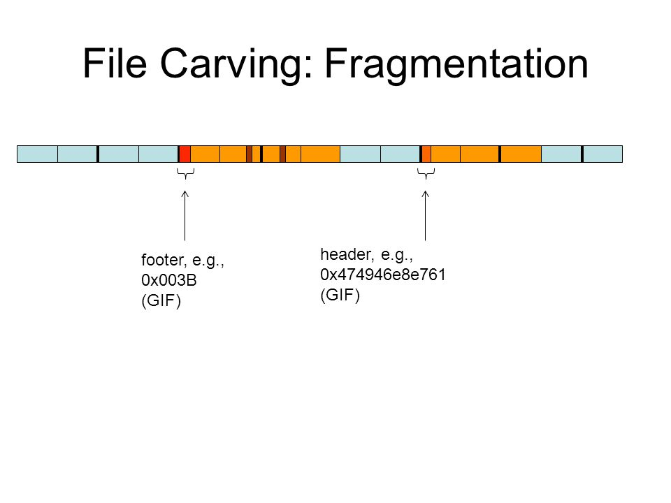 File Carving: Fragmentation header, e.g., 0x474946e8e761 (GIF) footer, e.g., 0x003B (GIF)
