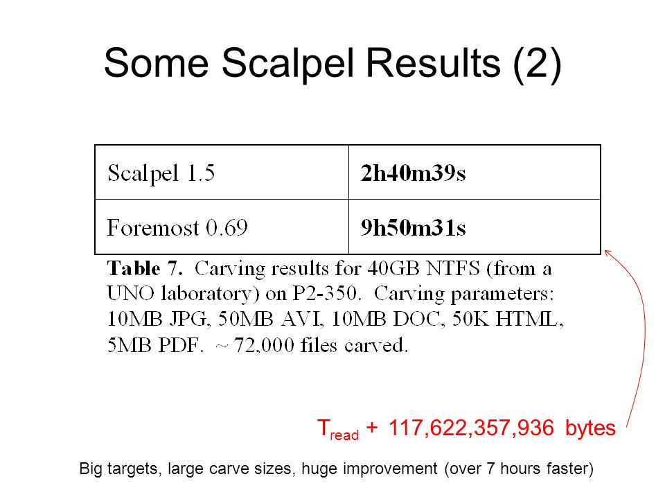 Some Scalpel Results (2) Big targets, large carve sizes, huge improvement (over 7 hours faster) T read + 117,622,357,936 bytes