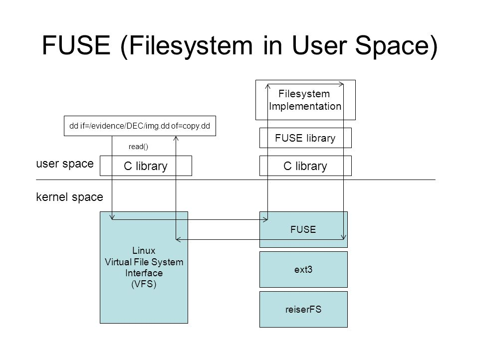 FUSE (Filesystem in User Space) user space kernel space Linux Virtual File System Interface (VFS) C library dd if=/evidence/DEC/img.dd of=copy.dd read() FUSE ext3 reiserFS C library FUSE library Filesystem Implementation