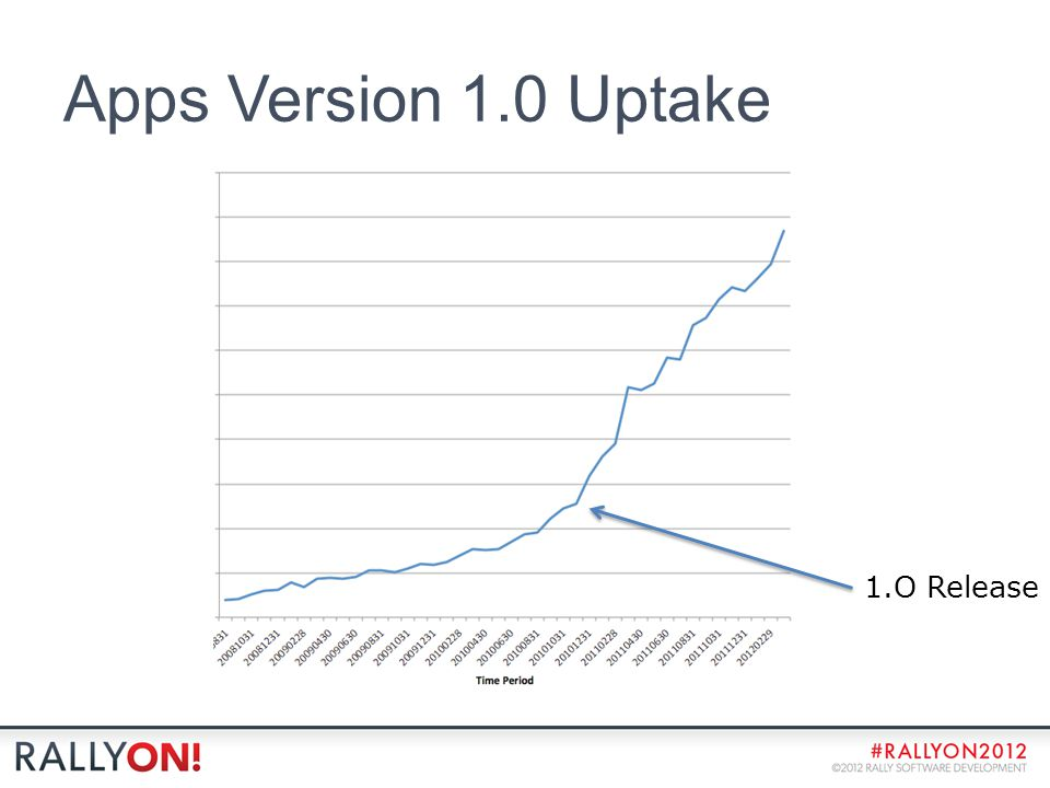 Apps Version 1.0 Uptake 1.O Release
