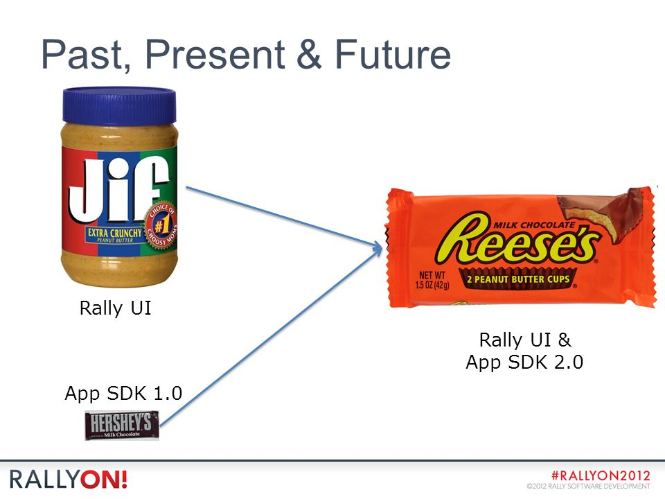 Past, Present & Future App SDK 1.0 Rally UI Rally UI & App SDK 2.0