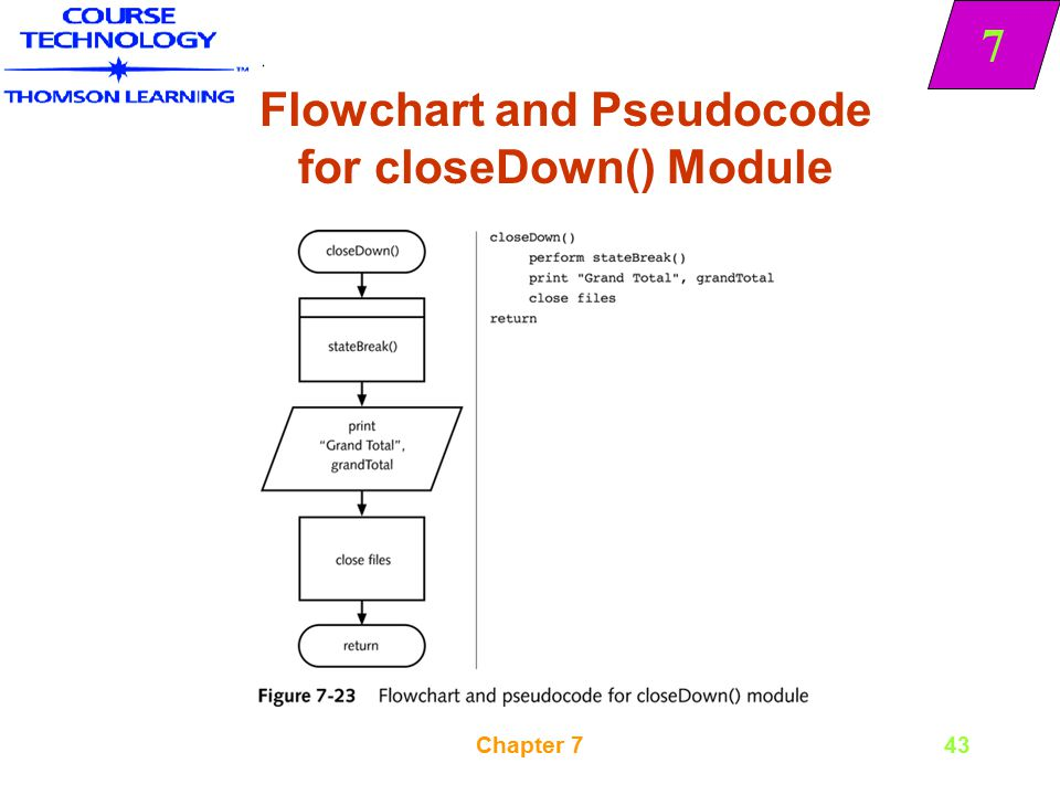 7 Chapter 743 Flowchart and Pseudocode for closeDown() Module