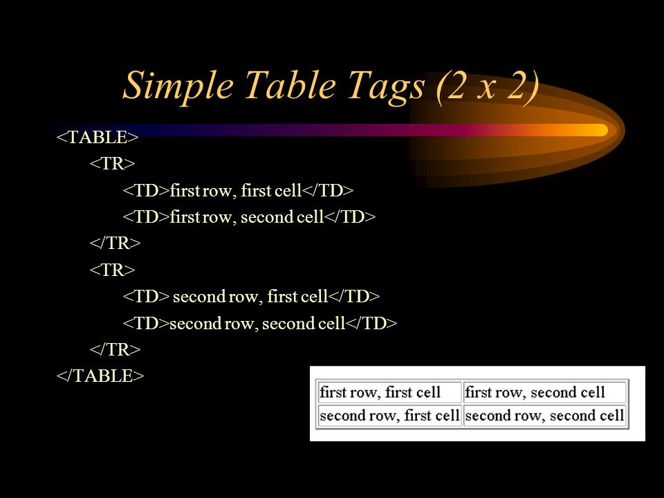 Simple Table Tags (2 x 2) first row, first cell first row, second cell second row, first cell second row, second cell