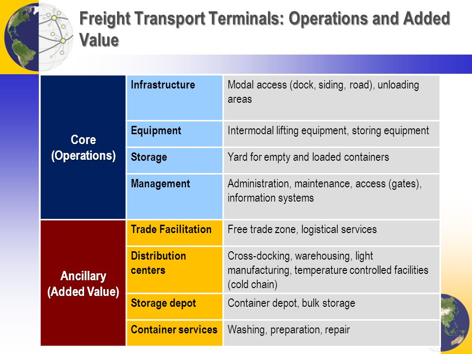 Freight Transport Terminals: Operations and Added Value Core (Operations) Infrastructure Modal access (dock, siding, road), unloading areas Equipment Intermodal lifting equipment, storing equipment Storage Yard for empty and loaded containers Management Administration, maintenance, access (gates), information systems Ancillary (Added Value) Trade Facilitation Free trade zone, logistical services Distribution centers Cross-docking, warehousing, light manufacturing, temperature controlled facilities (cold chain) Storage depot Container depot, bulk storage Container services Washing, preparation, repair